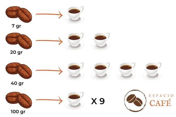 Cantidad grano para café